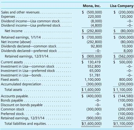 On January 1, 2013, Mona, Inc., acquired 80 percent of