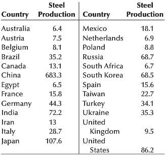 The production of steel has often been used as a