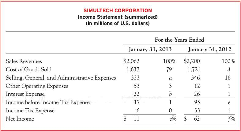 A condensed income statement for Simultech Corporation and a partially