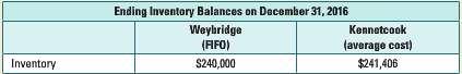 Weybridge Corp. (Weybridge) and Kennetcook Ltd. (Kennetcook) are small retail