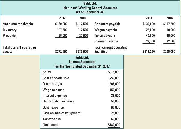 Consider the following income statement and non-cash working capital account