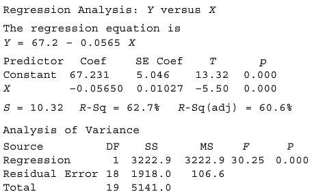 Study the following Minitab output from a regression analysis to