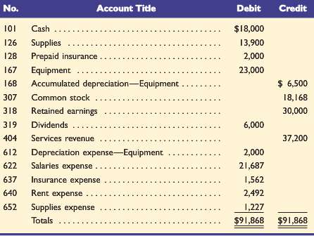 The following adjusted trial balance contains the accounts and balances