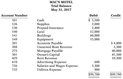 Mac's Motel opened for business on May 1, 2017. Its