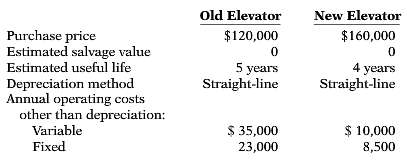 Last year (2016), Richter Condos installed a mechanized elevator for