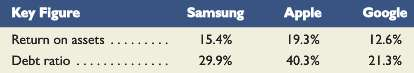 Samsung (www.Samsung.com) is a market leader in high-tech electronics manufacturing