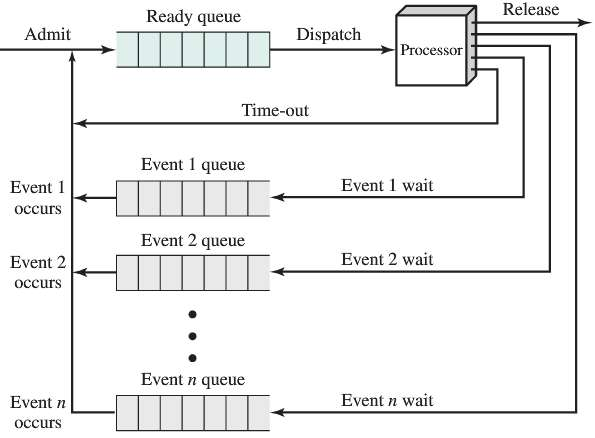 Figure suggests that a process can only be in one