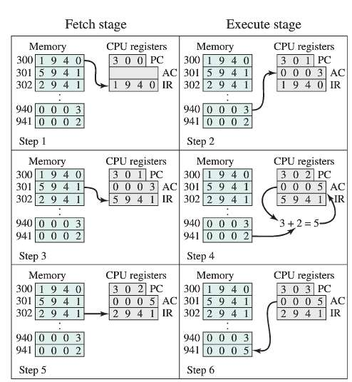 The program execution of Figure is described in the text