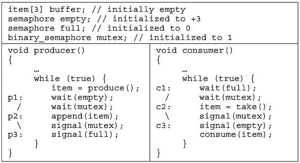 The following pseudocode is a correct implementation of the producer/consumer
