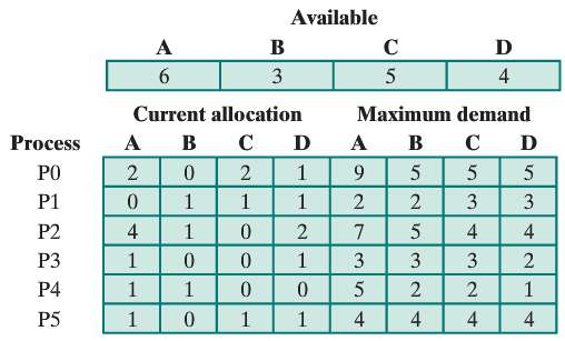 Given the following state for the Banker's Algorithm.  6 processes