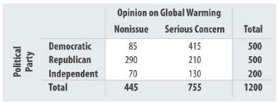 The following contingency table shows opinion about global warming among