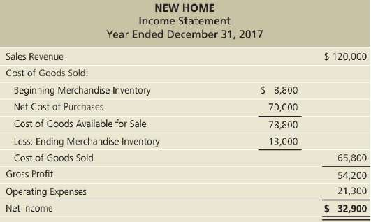 New Home reported the following income statement for the year