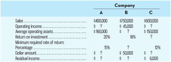 Company B Sales Operating income. Average operating assets. Return on investment.. Minimum required rate of return: Perc