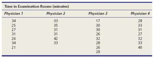 Refer to Exercise 11.6. Are the population variances the same