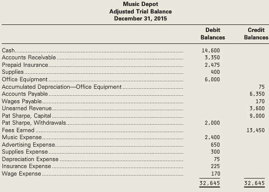 The unadjusted trial balance of Music Depot as at December