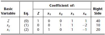 Consider the following problem. Maximize Z = c1x1 + c2x2, Subject to and x1