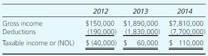 Corporation VB€™s tax returns for 2012, 2013, and 2014 provide