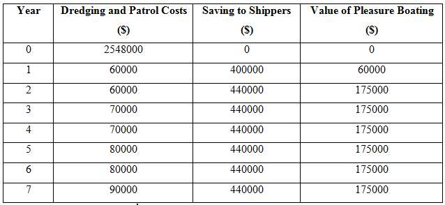The following table gives cost and benefit estimates in real