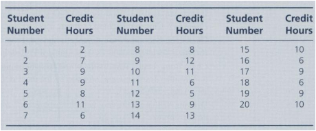 Twenty graduate students in business were asked how many credit