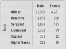 The table below shows the rank attained by male and