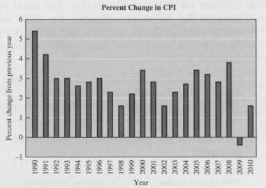 The graph in Figure 3.39 shows the percentage change in