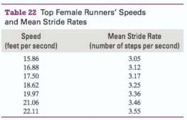 A runner€™s stride rate is the number of steps per