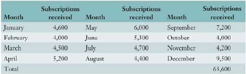 The publisher of Business Weekly received the following 52-week subscriptions