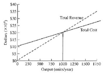 Consider the accompanying breakeven graph