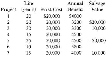 Annual Salvage Value Life Project (years) First Cost Benefit $20,000 20,000 20,000 $4000 20 $20,000 20 3200 30 3300 10,0