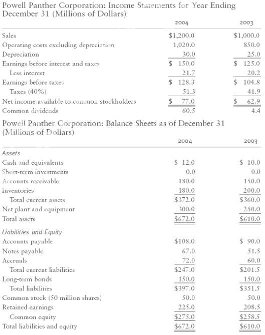 Powell Panther Corporation: Income Statements for Year Ending December 31 (Millions of Dollars) 2004 2003 $1,200.0 $1,00