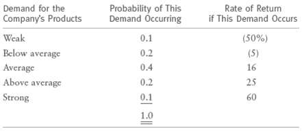 Demand for the Probability of This Demand Occrring Rate of Return if This Demand Occurs Company's Products Weak 0.1 (50%