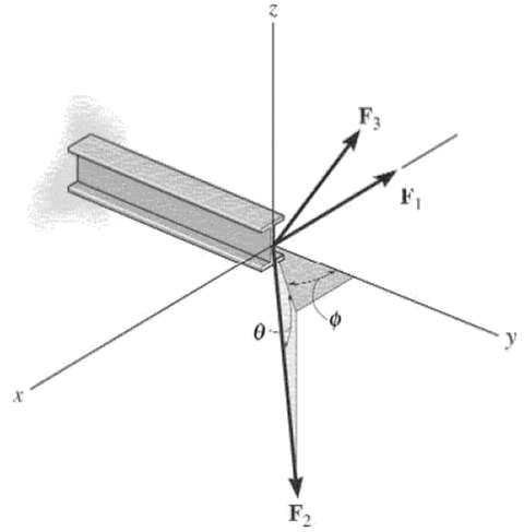 Magnitude and coordinate direction angles of F3 so that resul