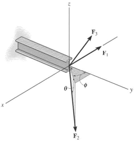Coordinate direction angles of F3 so that resultant