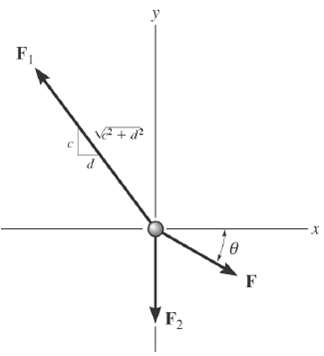 the magnitude and direction θ of F so that the particle