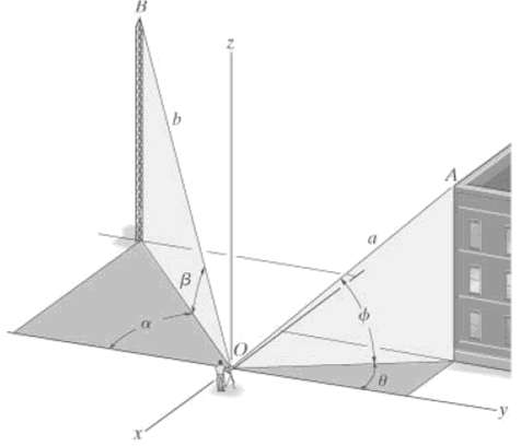 The positions of point A on the building and point B on the