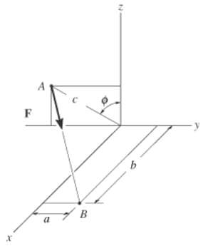 Express force F as a Cartesian vector; then determine