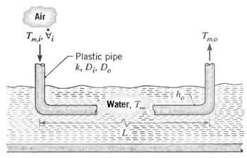 Air Tmo Plastic pipe k, Di, D. Water, T
