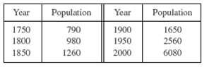 Population Year Population 1650 2560 6080 Year 1750 790 1900 1950 1800 980 2000 1850 1260