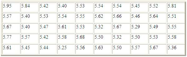 5.95 5.84 5.42 5.40 5.53 5.54 5.54 5.45 5.52 5.81 5.57 5.40 5.53 5.54 5.55 5.65.66 5.46 5.64 5.51 5.67 5.40 5.47 5.61 5.