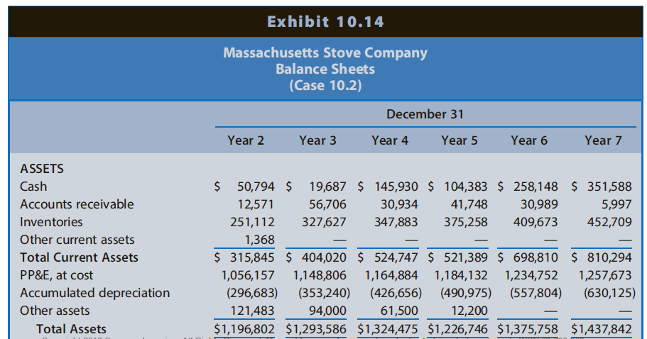 Exhibit 10.14 Massachusetts Stove Company Balance Sheets (Case 10.2) December 31 Year 2 Year 3 Year 4 Year 5 Year 6 Year