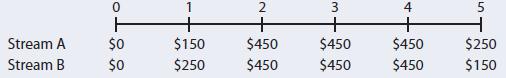 + $450 $0 $0 $150 $250 $450 $450 $450 Stream A $250 Stream B $450 $450 $150