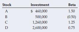 Stock Investment Beta $ 460,000 1.50 (0.50) 500,000 1,260,000 1.25 2,600,000 0.75
