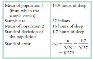 14.9 hours of sleep Mean of population 1 (from which the sample comes) Sample size Mean of population 2 37 infants 16 ho