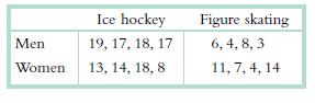 Figure skating 6, 4, 8, 3 Ice hockey 19, 17, 18, 17 13, 14, 18, 8 Men Women 11, 7, 4, 14