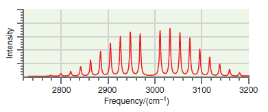 2800 2900 3000 3100 3200 Frequency/(cm-1) Intensity