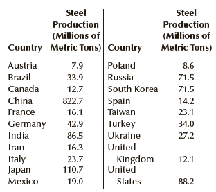 Steel Steel Production Production (Millions of Country Metric Tons) Country (Millions of Metric Tons) Poland Austria 7.9