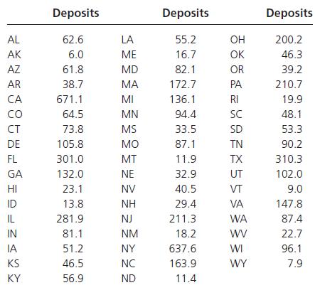 Deposits Deposits Deposits 200.2 AL 62.6 LA 55.2 Он 6.0 16.7 AK ME OK 46.3 61.8 MD 82.1 AZ OR 39.2 MA 210.7 AR 38.7 17
