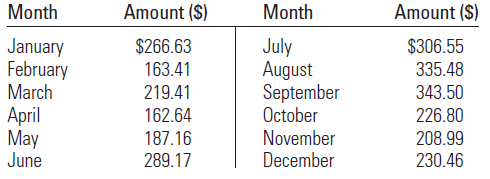 Amount ($) Month Amount ($) Month $266.63 163.41 219.41 162.64 187.16 289.17 $306.55 January February March July August