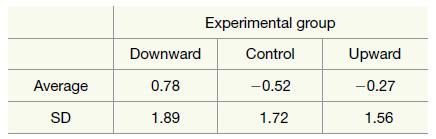 Experimental group Control Downward Upward Average -0.52 -0.27 0.78 1.89 1.72 1.56 SD