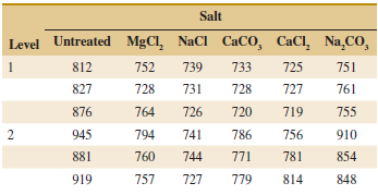 Salt Level Untreated MgCl, NaCl CaCO, CaCl, Na,CO, 751 812 752 739 733 725 827 728 731 728 727 761 876 764 726 720 719 7